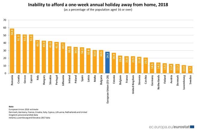28% от европейците не могат да си позволят едноседмична почивка