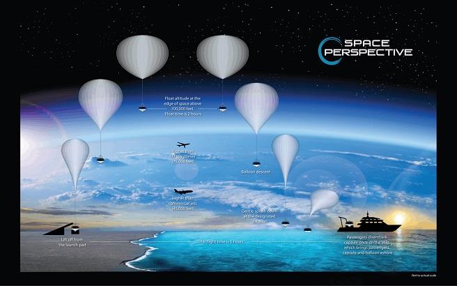 Space Perspective ще организира вечерни забави в космоса