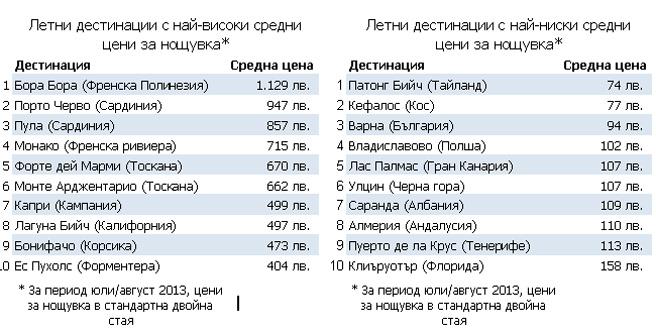 Топ 10 на най-достъпните и най-скъпите дестинации за почивка през лято 2013